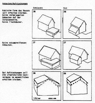 Abstact of the Instruction manual for design of Müstair GR